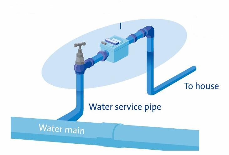 Do you know how to turn your water supply off? - Pipe